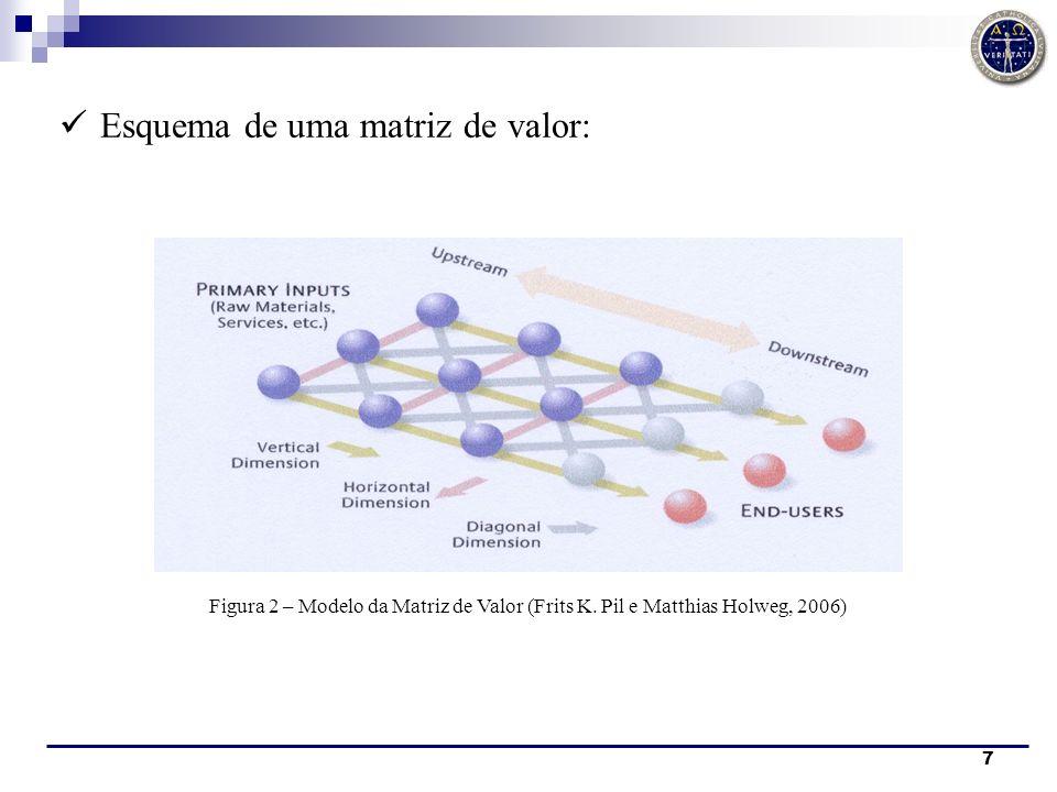 Esquema de uma matriz de valor: