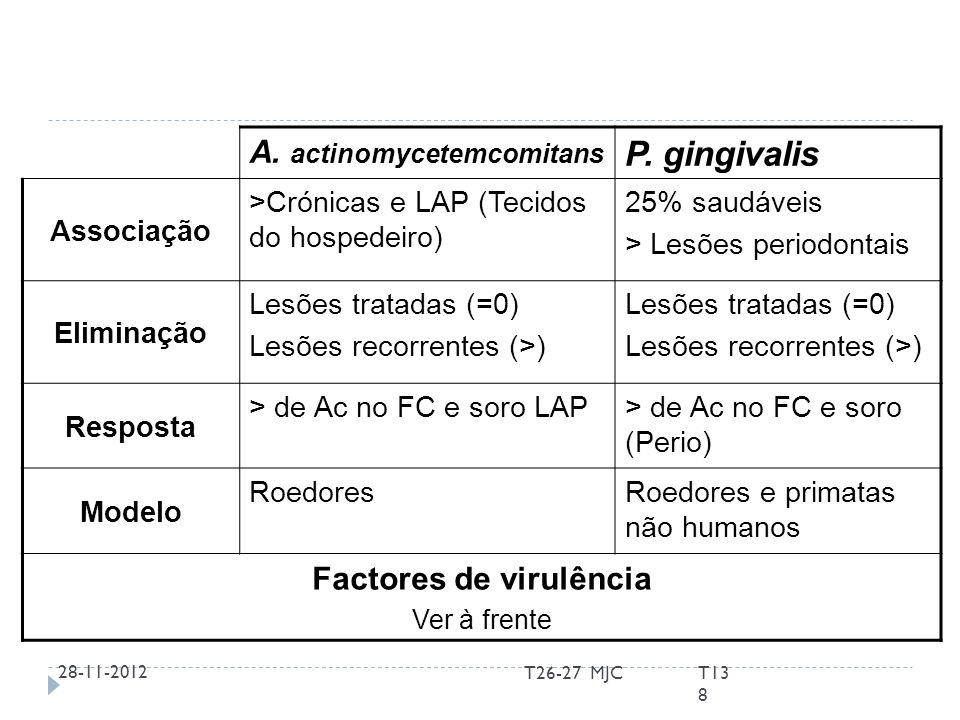 Factores de virulência