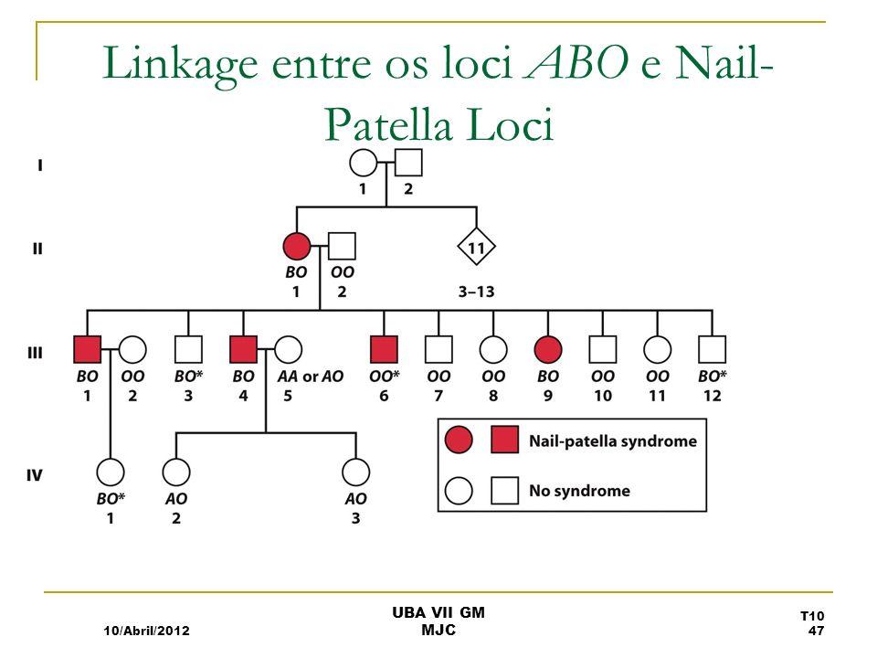 Linkage entre os loci ABO e Nail-Patella Loci