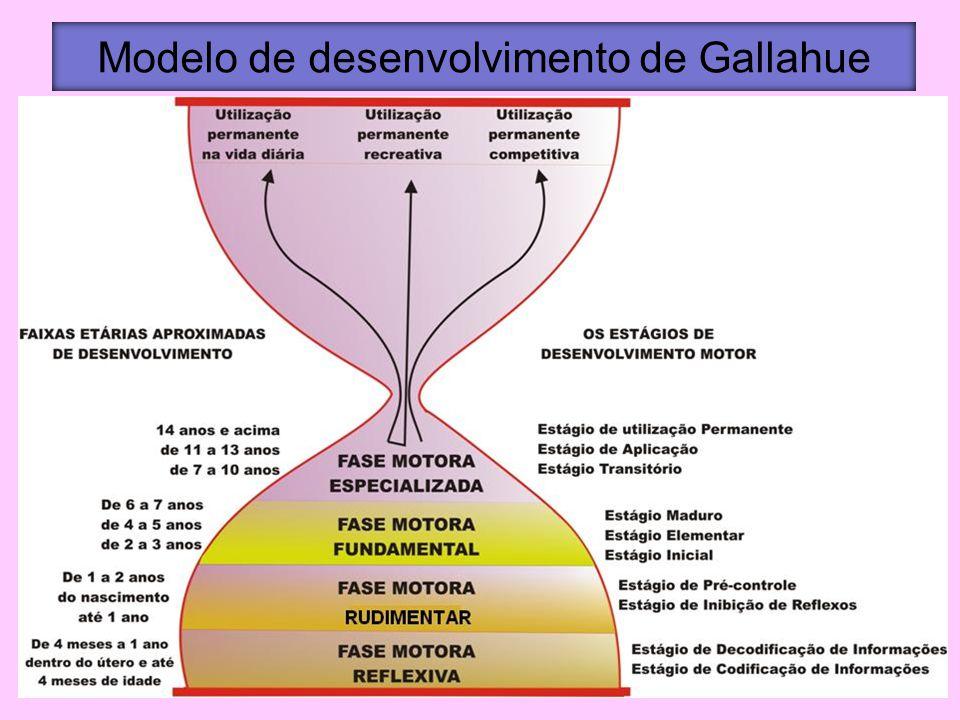 Modelo de desenvolvimento de Gallahue