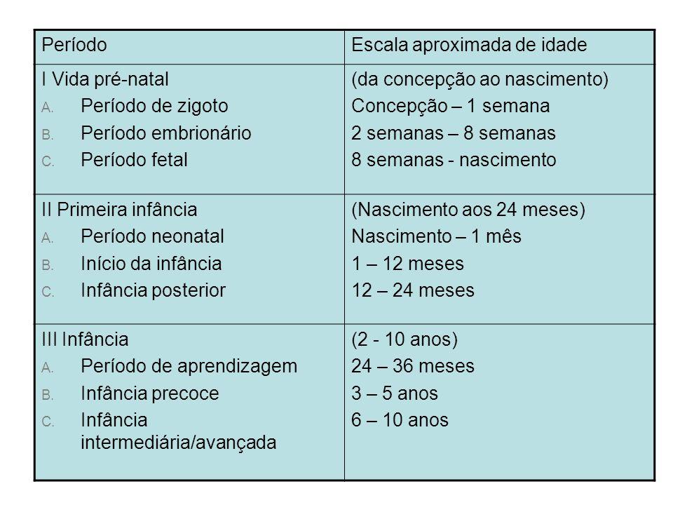 Período Escala aproximada de idade. I Vida pré-natal. Período de zigoto. Período embrionário. Período fetal.