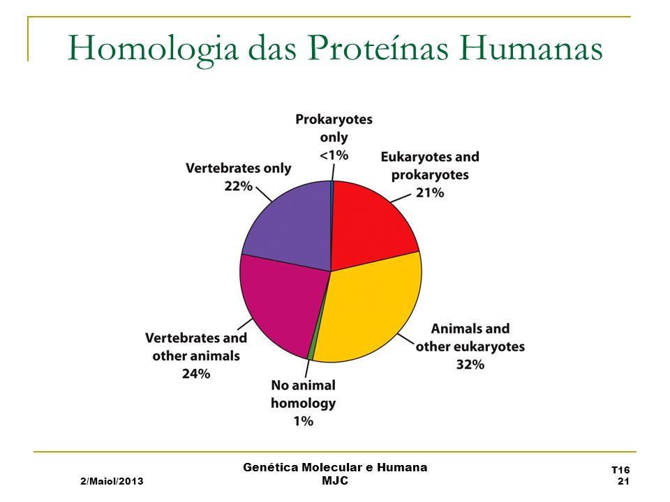 Homologia das Proteínas Humanas