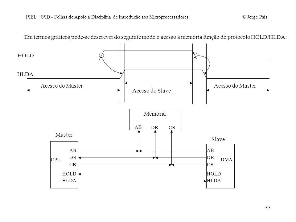 Em termos gráficos pode-se descrever do seguinte modo o acesso à memória função do protocolo HOLD/HLDA: