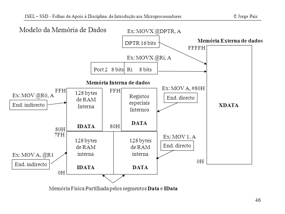 Memória Externa de dados Memória Interna de dados