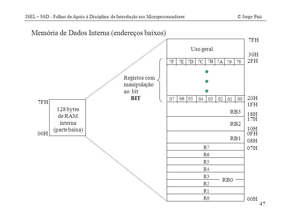 Memória de Dados Interna (endereços baixos)
