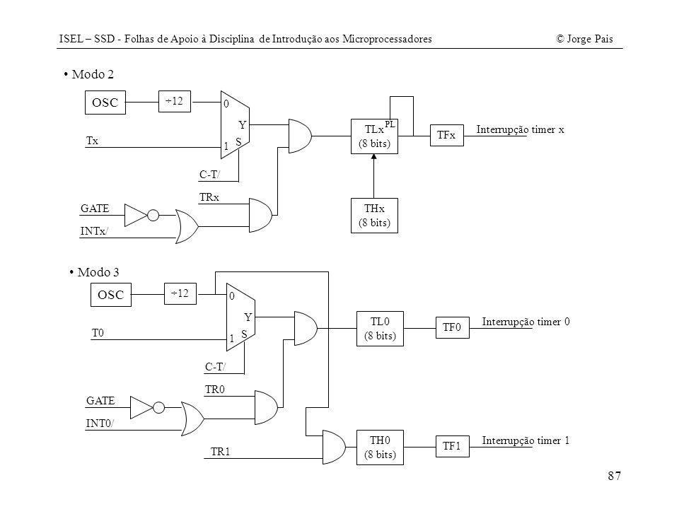 Modo 2 OSC Modo 3 OSC ÷12 Tx 1 S Y C-T/ TRx GATE INTx/ TLx (8 bits)