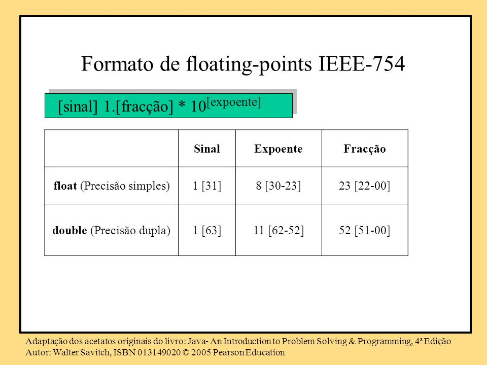 Formato de floating-points IEEE-754