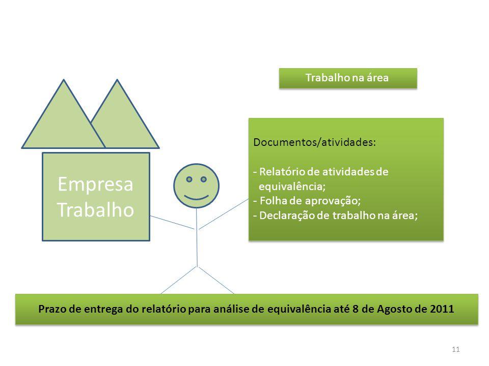 Empresa Trabalho Trabalho na área Documentos/atividades: