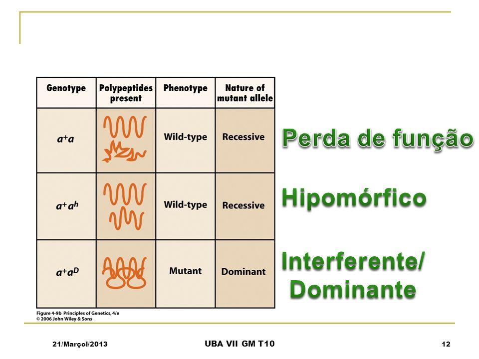 Perda de função Hipomórfico Interferente/ Dominante