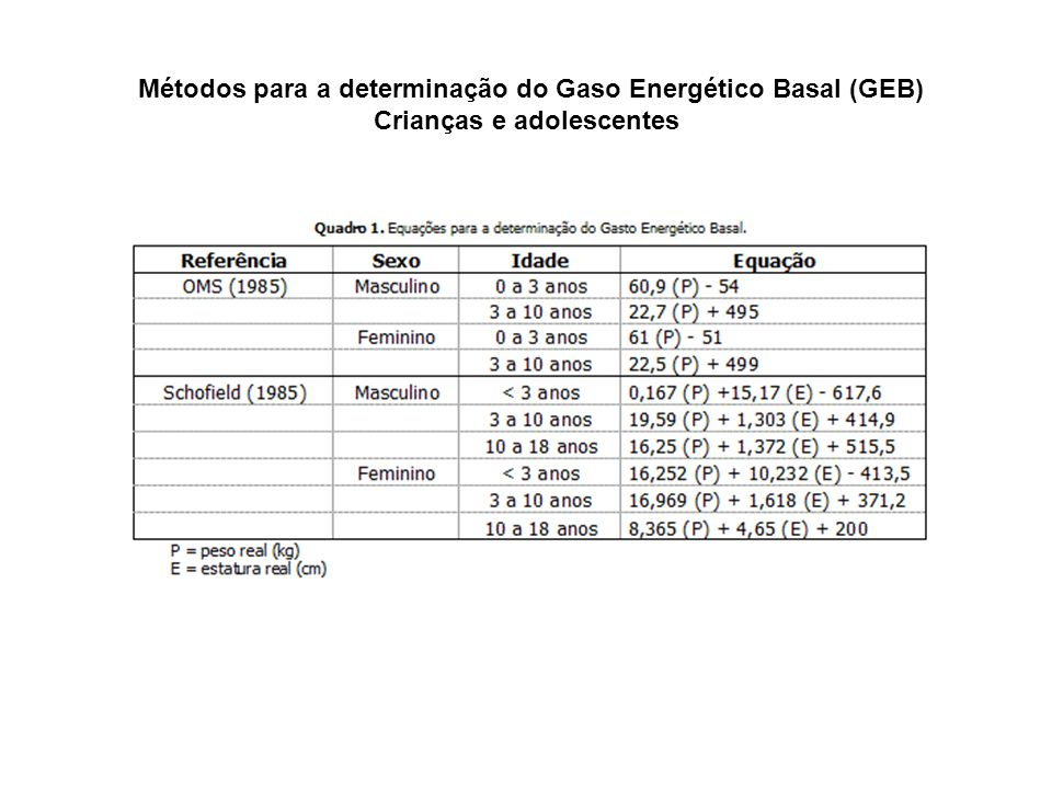 Métodos para a determinação do Gaso Energético Basal (GEB)
