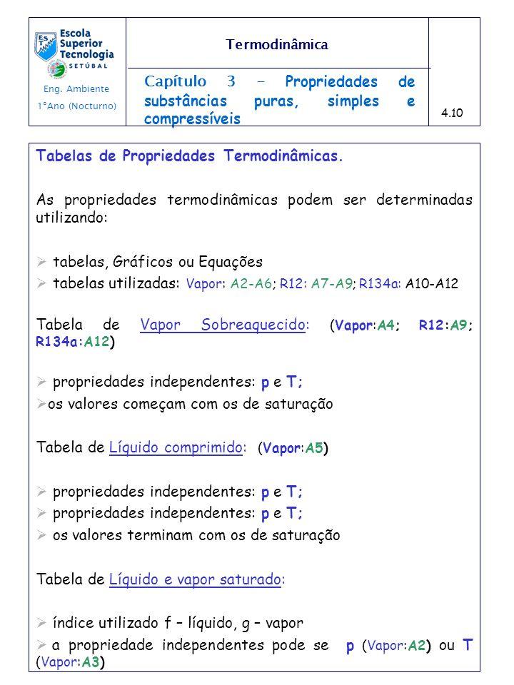 Tabelas de Propriedades Termodinâmicas.
