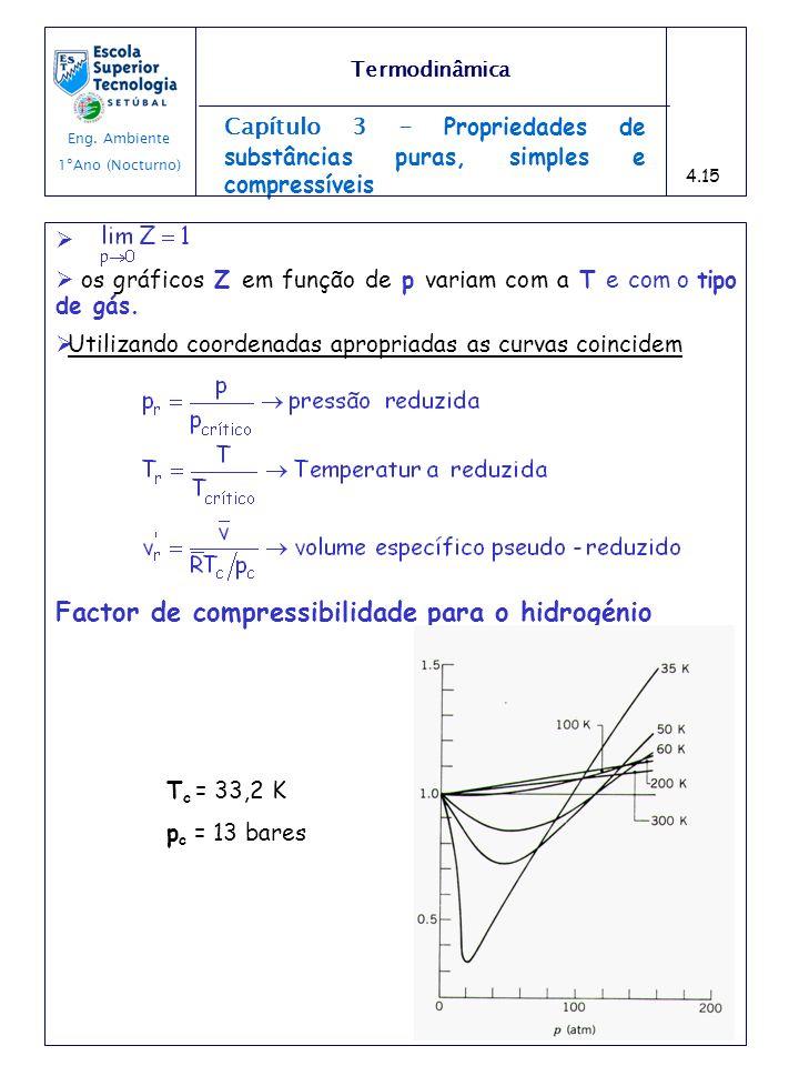 Factor de compressibilidade para o hidrogénio
