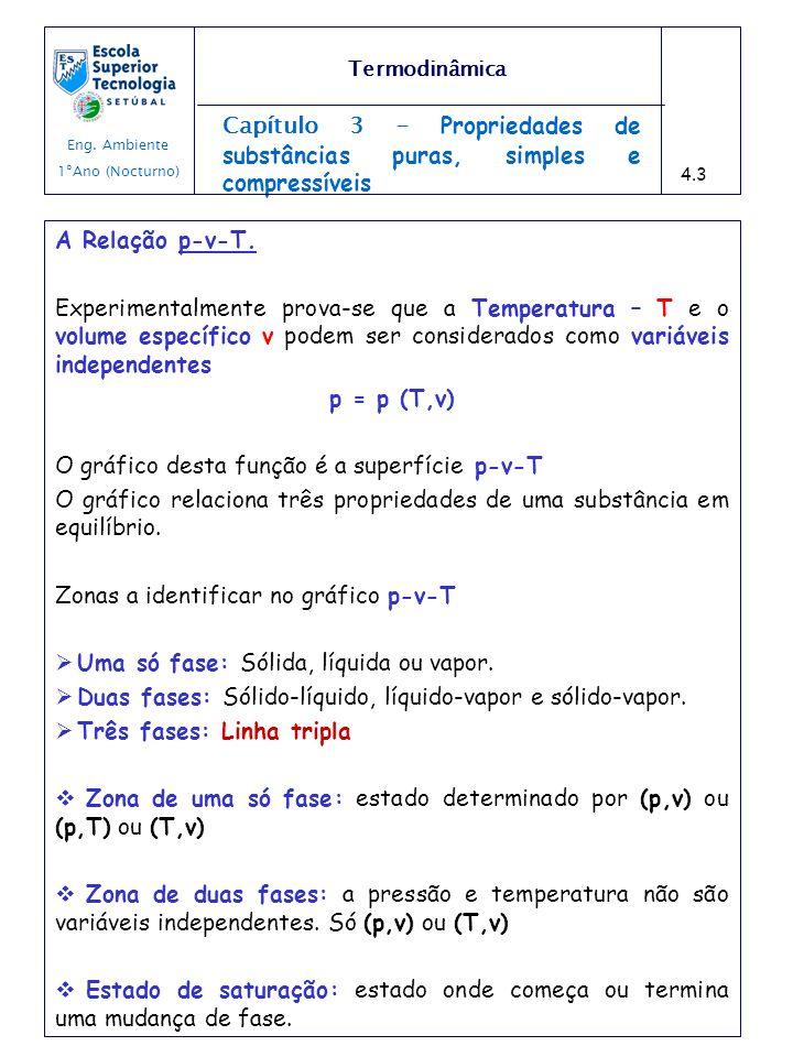 O gráfico desta função é a superfície p-v-T