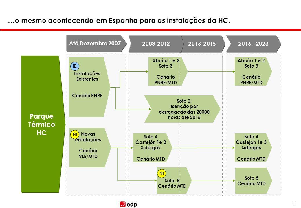 …o mesmo acontecendo em Espanha para as instalações da HC.