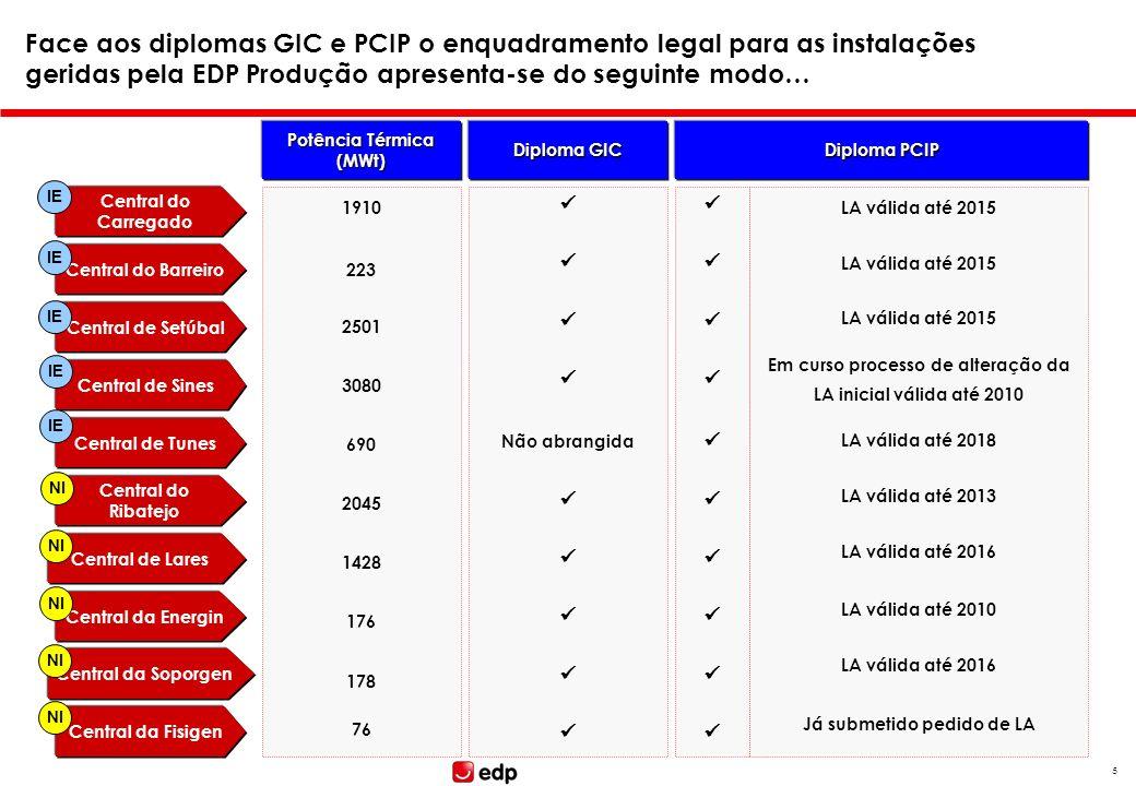 Face aos diplomas GIC e PCIP o enquadramento legal para as instalações geridas pela EDP Produção apresenta-se do seguinte modo…