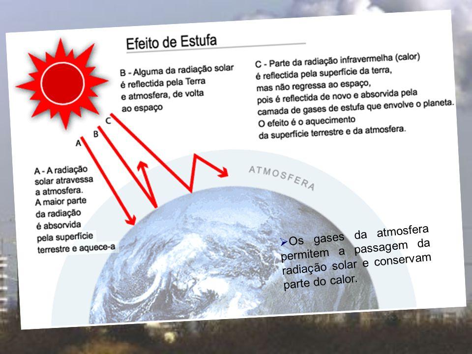 Os gases da atmosfera permitem a passagem da radiação solar e conservam parte do calor.