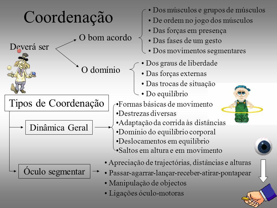 Coordenação Tipos de Coordenação O bom acordo Deverá ser O domínio
