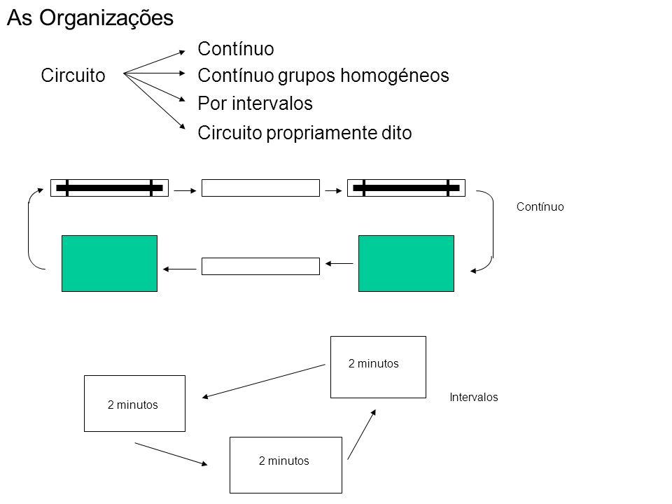 As Organizações Contínuo Circuito Contínuo grupos homogéneos