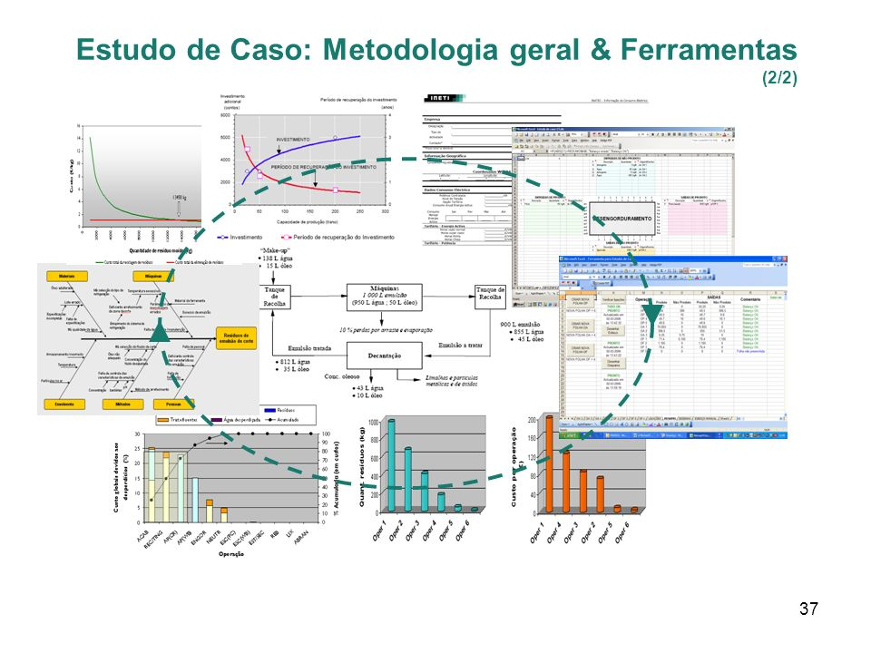 Estudo de Caso: Metodologia geral & Ferramentas (2/2)