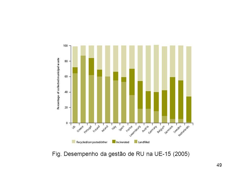 Fig. Desempenho da gestão de RU na UE-15 (2005)