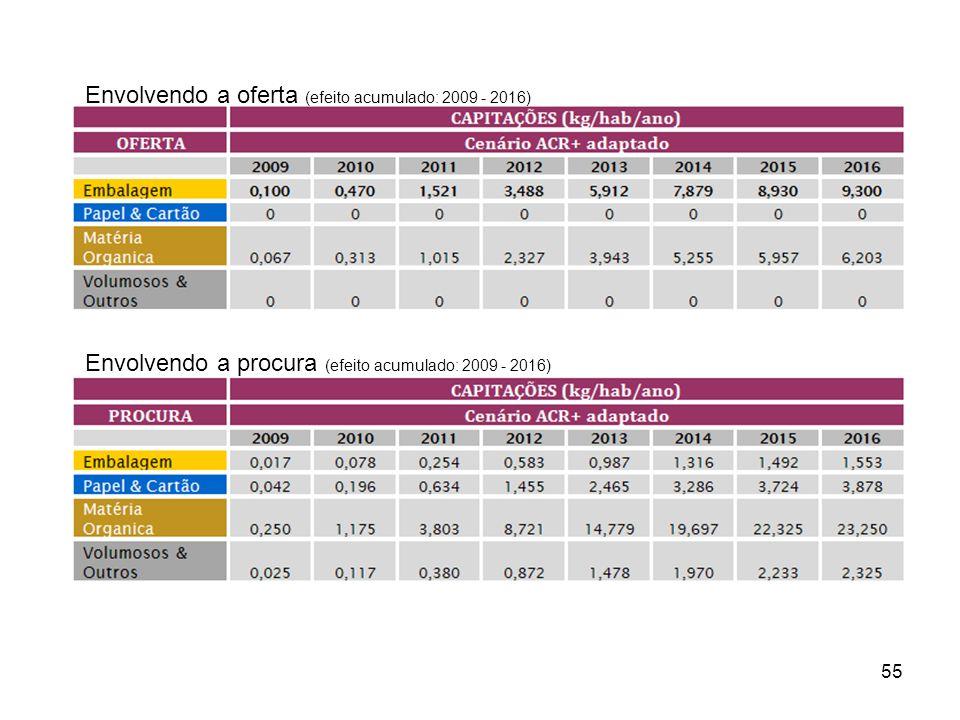 Envolvendo a oferta (efeito acumulado: 2009 - 2016)