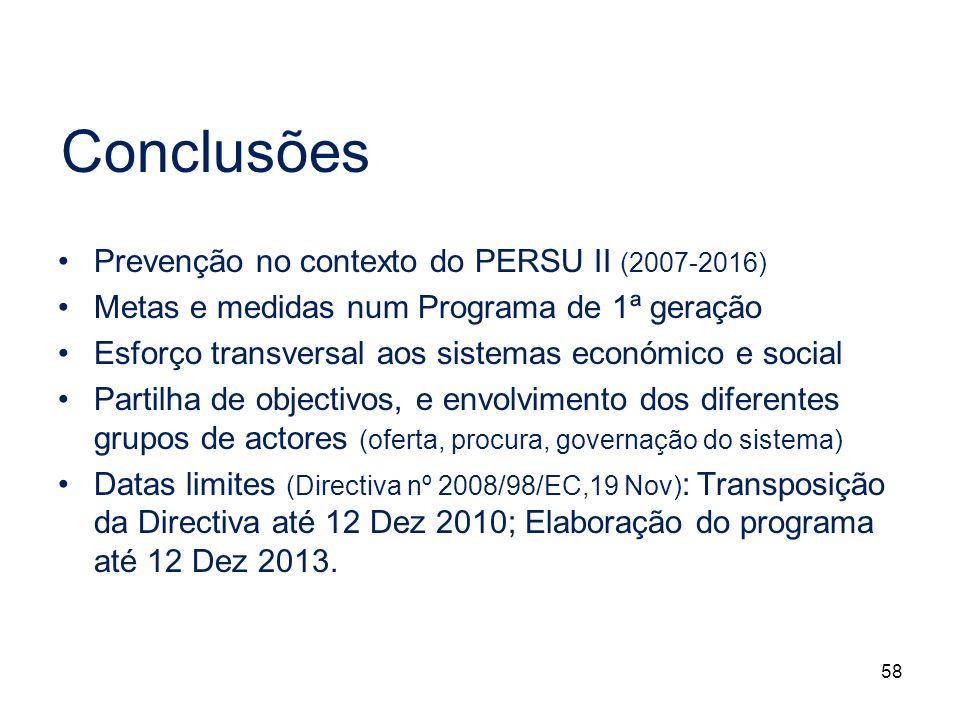 Conclusões Prevenção no contexto do PERSU II (2007-2016)