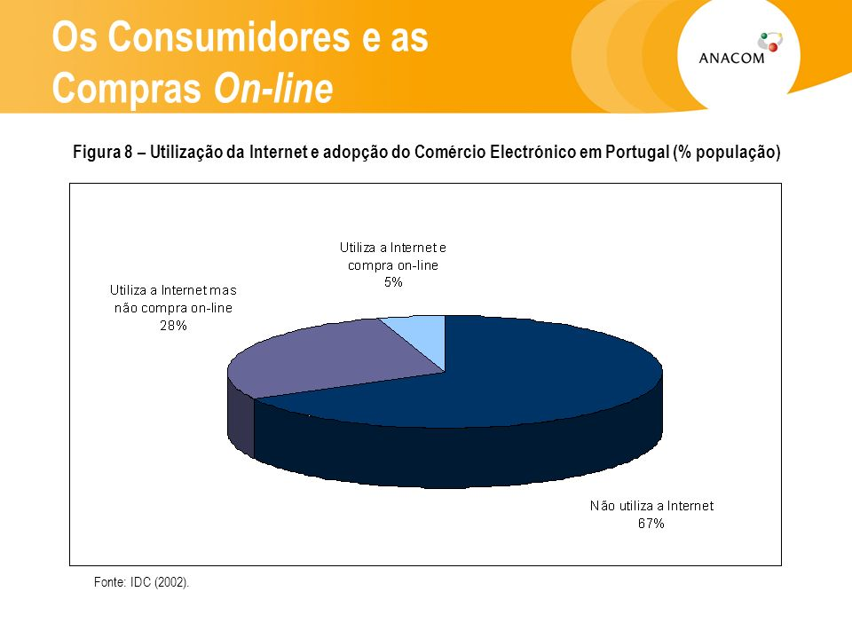 Os Consumidores e as Compras On-line