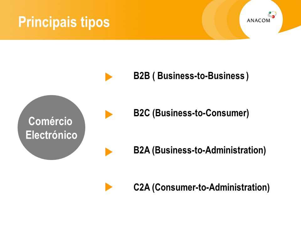 Principais tipos Comércio Electrónico B2B ( Business-to-Business )