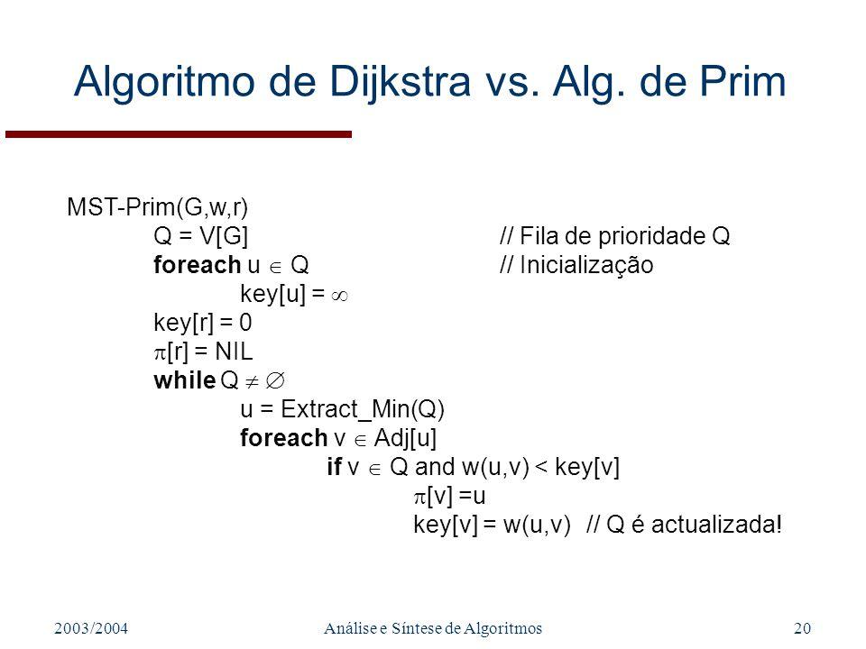 Algoritmo de Dijkstra vs. Alg. de Prim