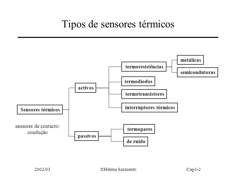Tipos de sensores térmicos