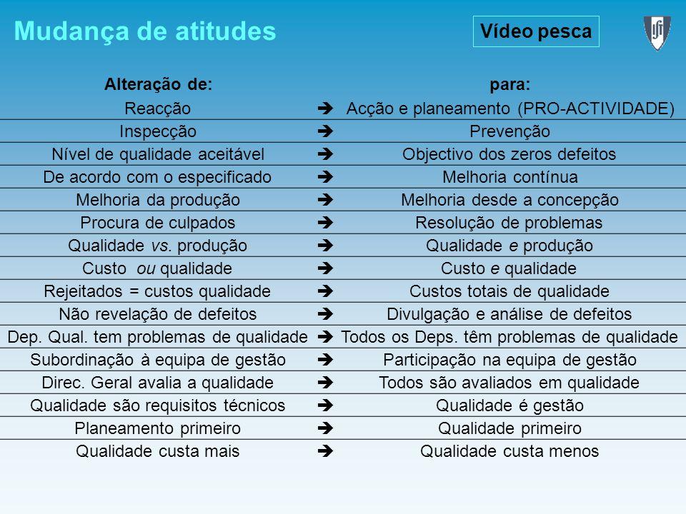 Mudança de atitudes Vídeo pesca Alteração de: para: Reacção 