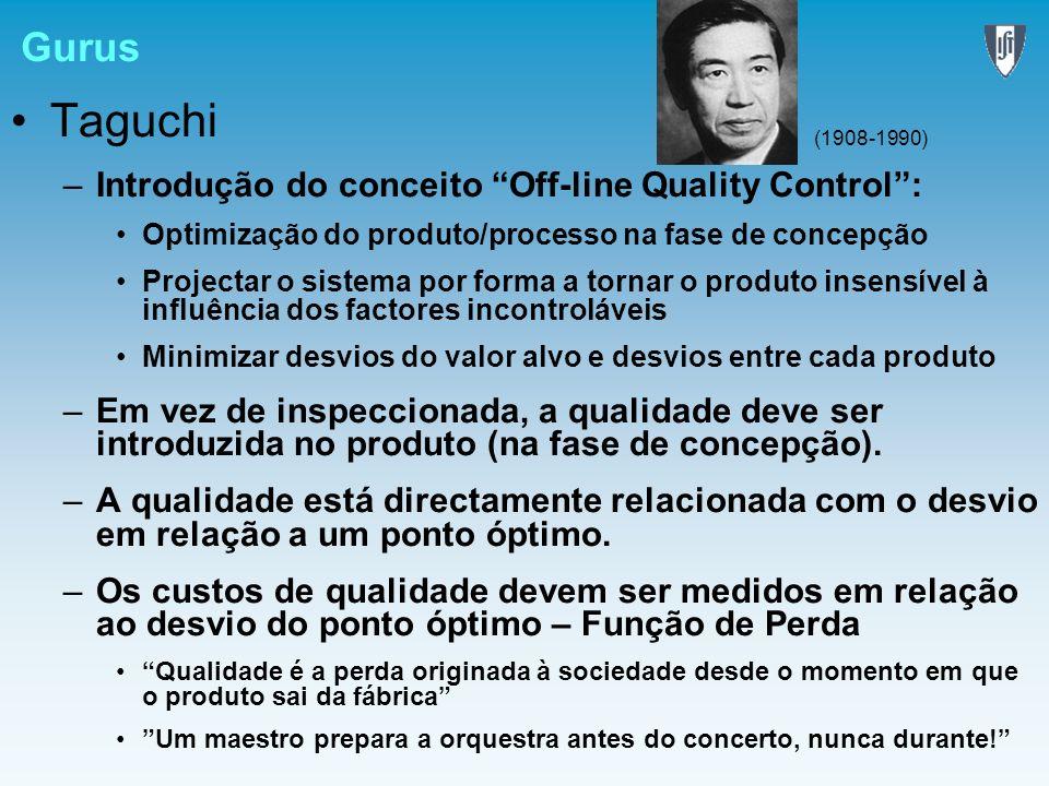 Taguchi Gurus Introdução do conceito Off-line Quality Control :