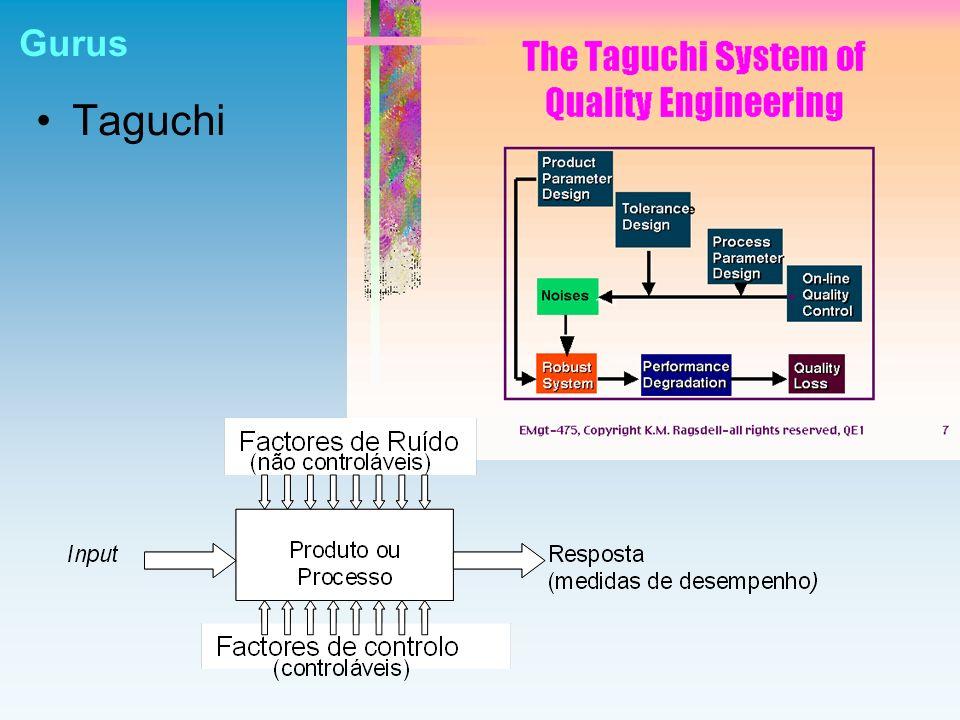 Gurus Taguchi