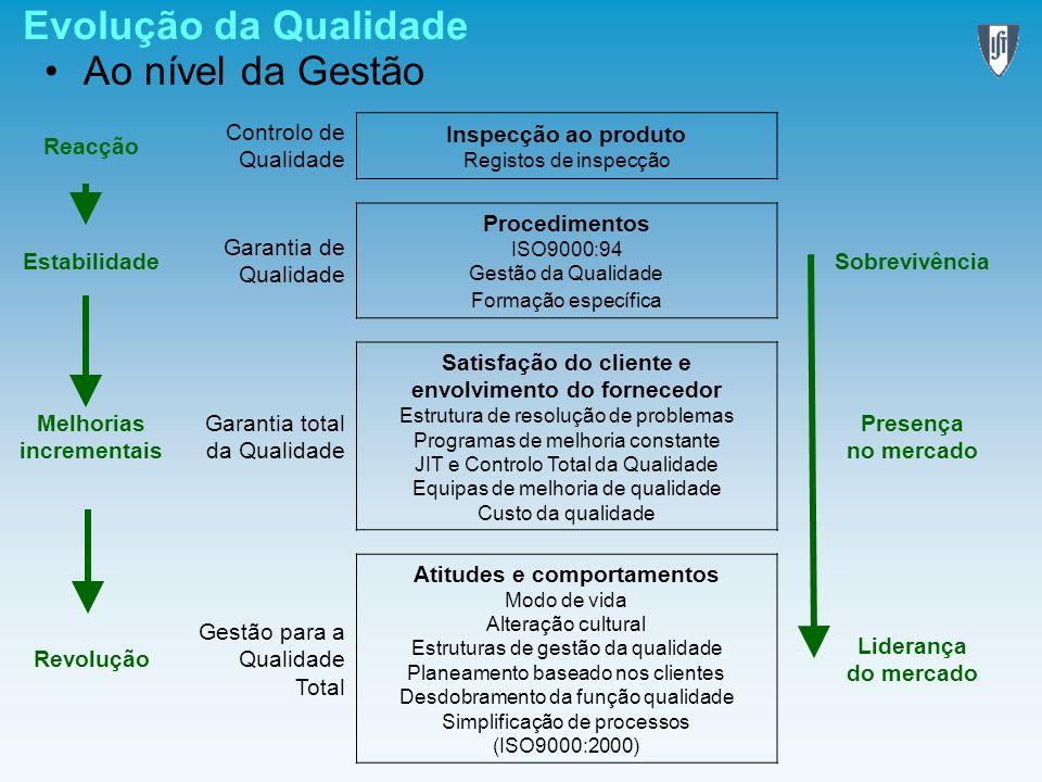 Evolução da Qualidade Ao nível da Gestão Reacção Controlo de Qualidade