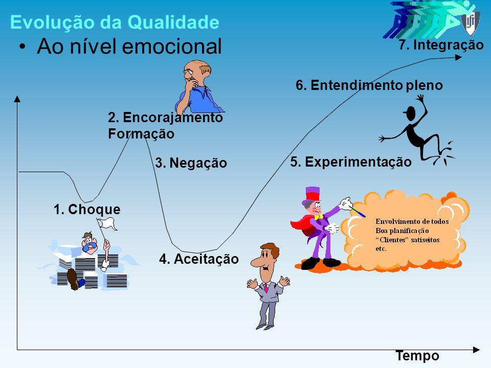 Ao nível emocional Evolução da Qualidade 7. Integração