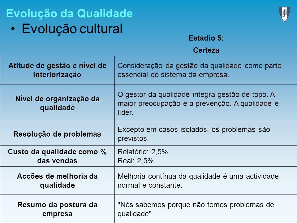 Evolução cultural Evolução da Qualidade Estádio 5: Certeza