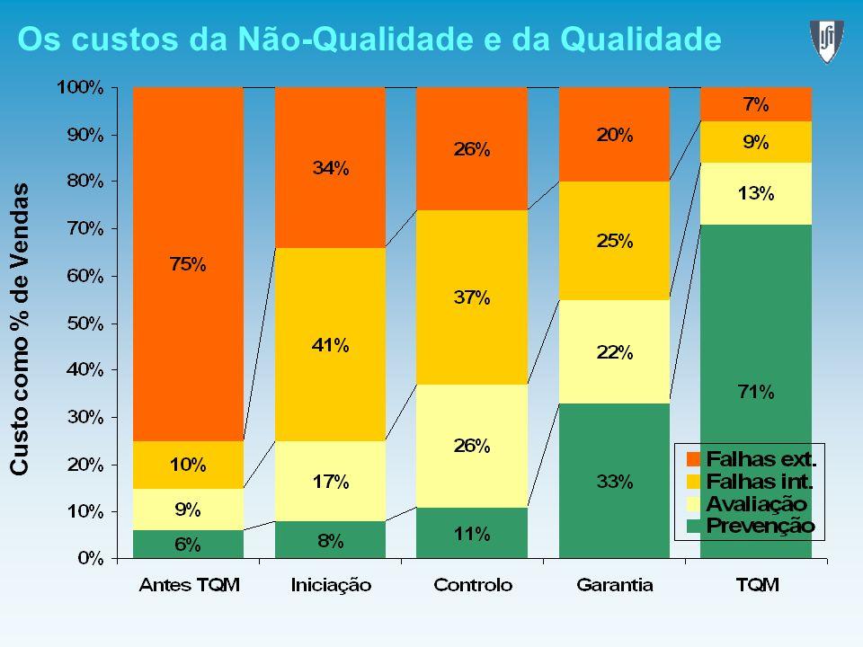 Os custos da Não-Qualidade e da Qualidade