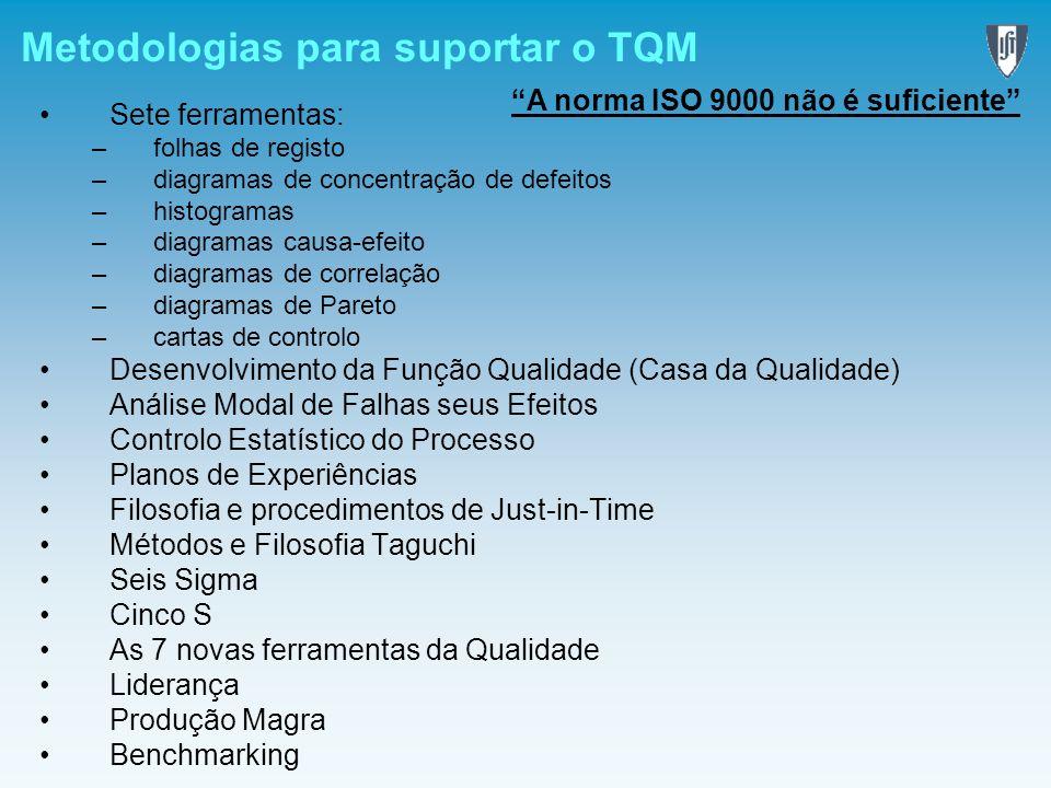 Metodologias para suportar o TQM