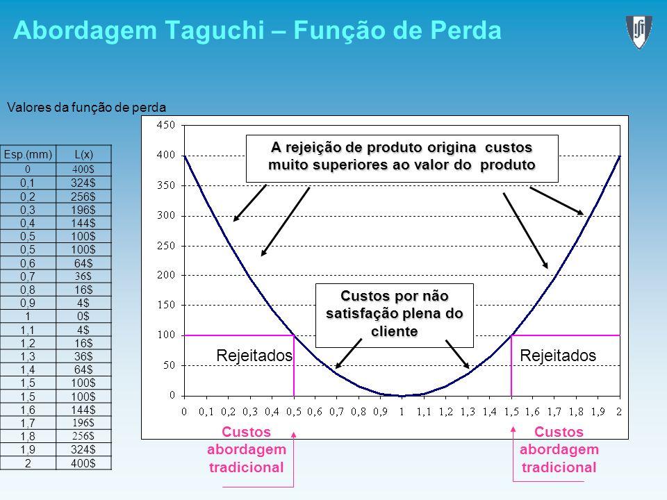 Abordagem Taguchi – Função de Perda