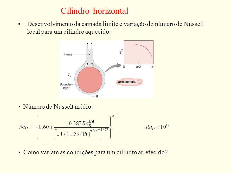 Cilindro horizontalDesenvolvimento da camada limite e variação do número de Nusselt local para um cilindro aquecido: