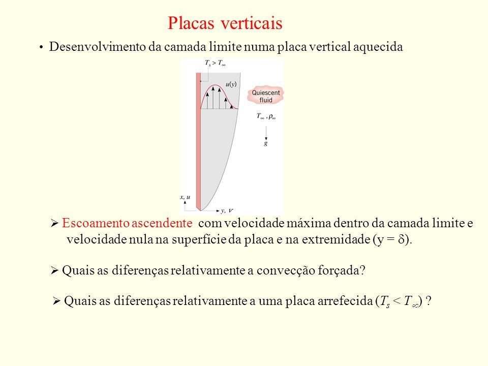 Placas verticaisDesenvolvimento da camada limite numa placa vertical aquecida.