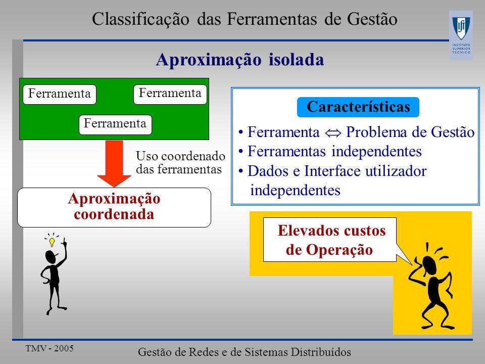 Classificação das Ferramentas de Gestão