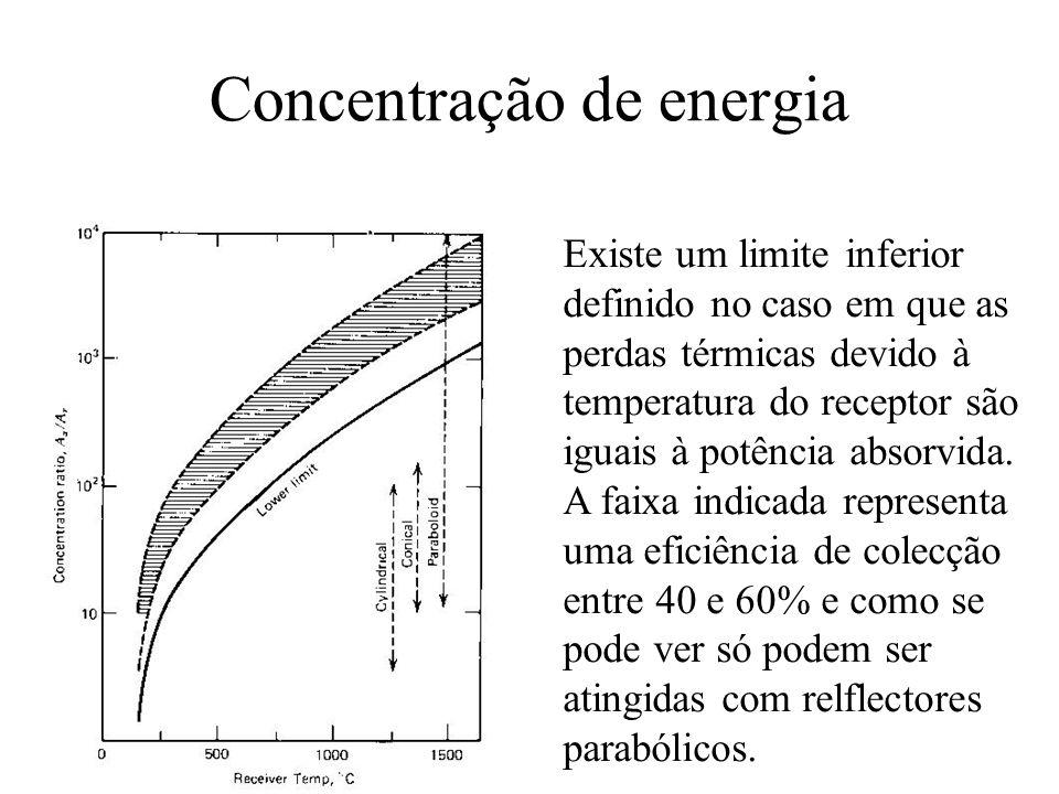 Concentração de energia