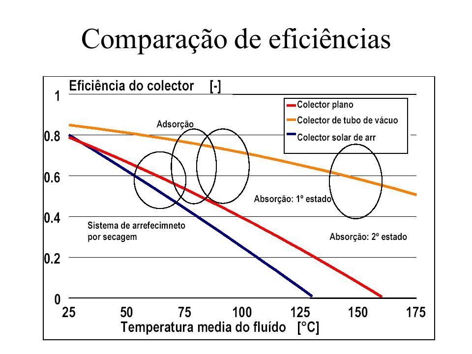 Comparação de eficiências