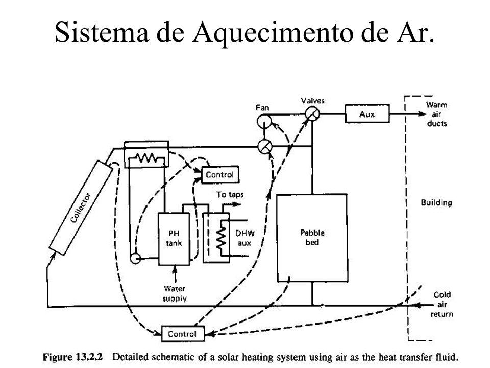 Sistema de Aquecimento de Ar.
