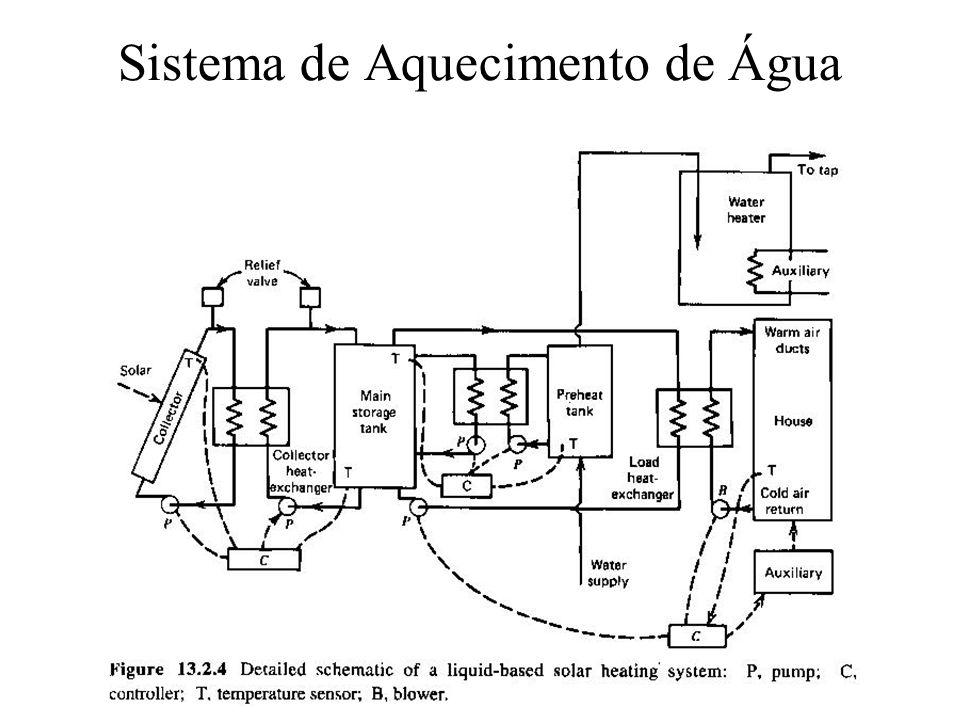 Sistema de Aquecimento de Água