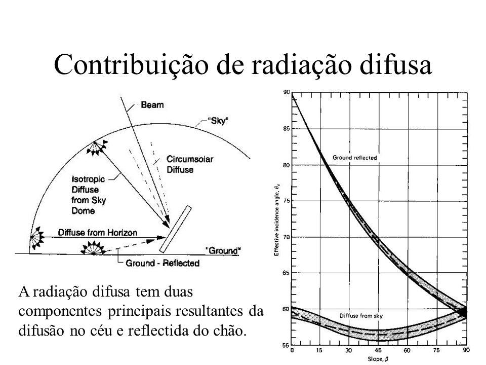 Contribuição de radiação difusa