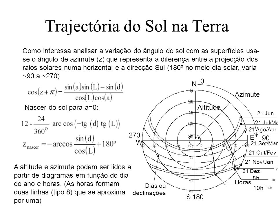 Trajectória do Sol na Terra