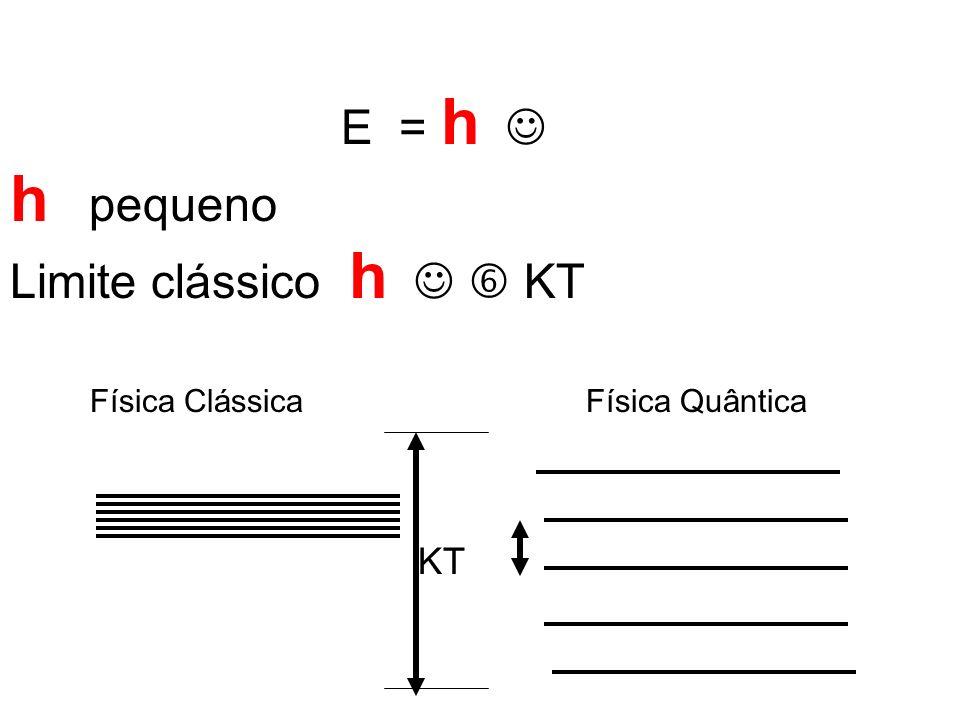 h pequeno Limite clássico h   KT E = h  KT Física Clássica