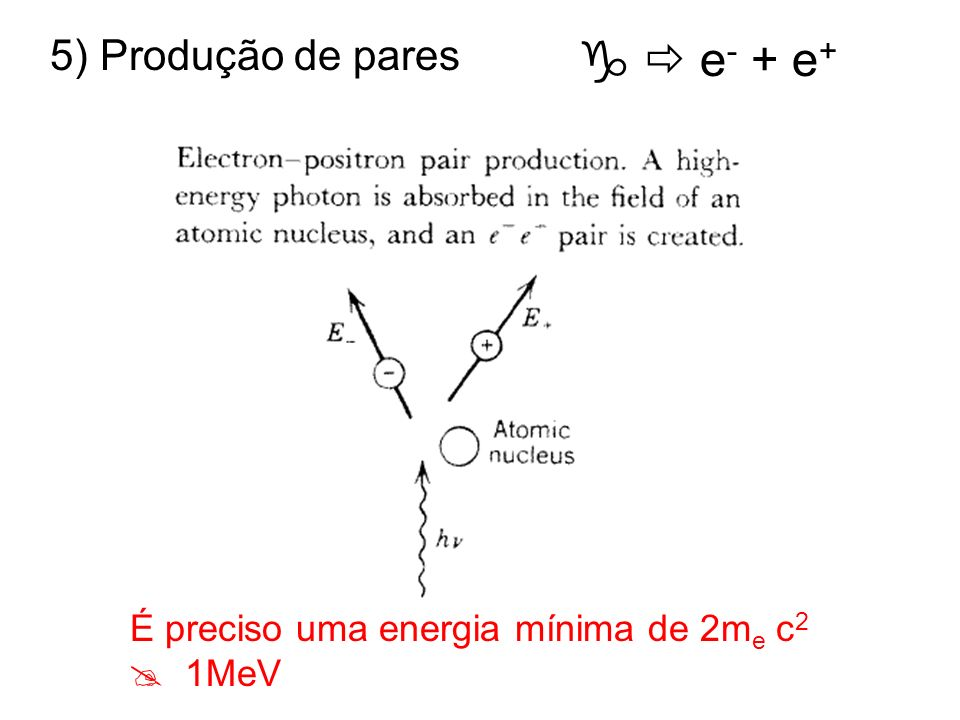   e- + e+ 5) Produção de pares